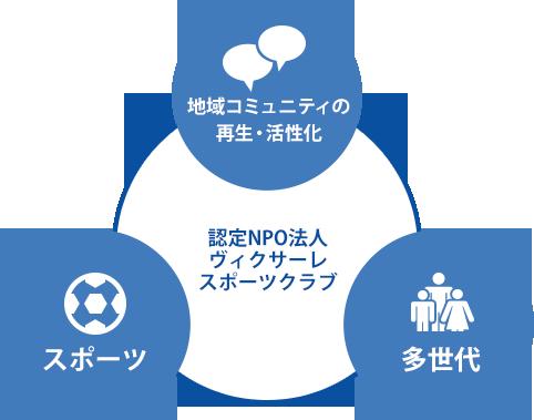 認定NPO法人ヴィクサーレスポーツクラブ活動趣旨 地域コミュニティの活性化 スポーツ 他世代